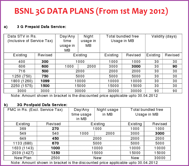 Bsnl: how to check gprs/2g/3g data balance and validity » think blog.